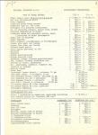 Prijslijst voor de eigen bouwer jan 1975